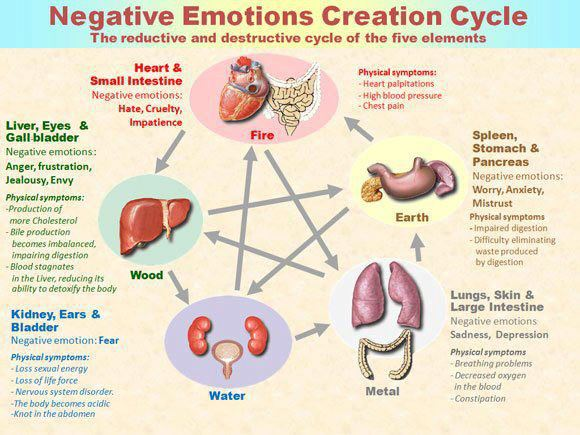 negative-emotions_creation_cycle